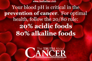 Blood pH (Cancer)