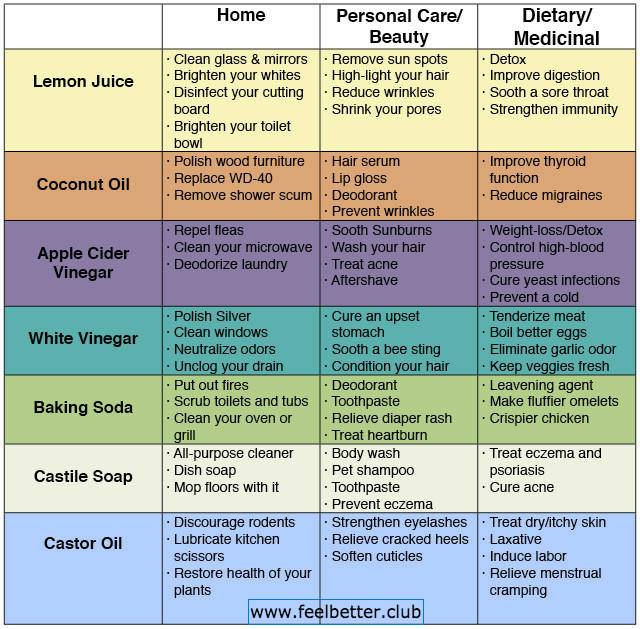 Natural household products uses